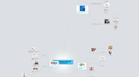 "Mind Map: ""CRITERIOS DE DISEÑO DELOS APRENDIZAJES"
