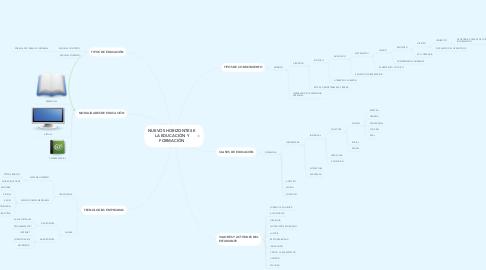 Mind Map: NUEVOS HORIZONTES E LA EDUCACIÓN Y FORMACIÓN