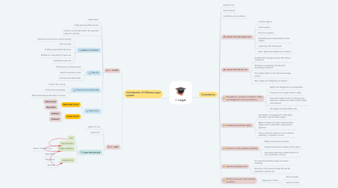 Mind Map: Legal