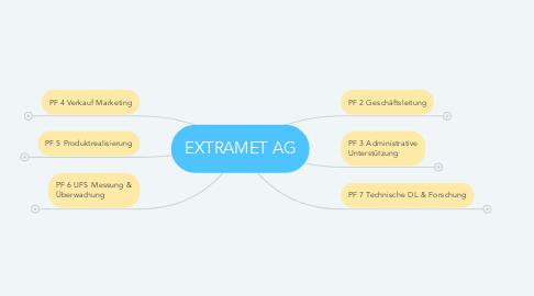Mind Map: EXTRAMET AG