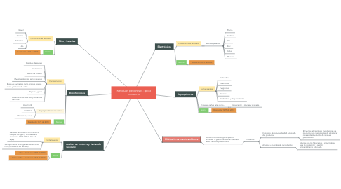 Mind Map: Problemas ambientales en Colombia