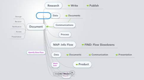 Mind Map: J-Flow