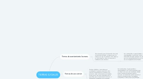 Mind Map: TIERRAS EJIDALES