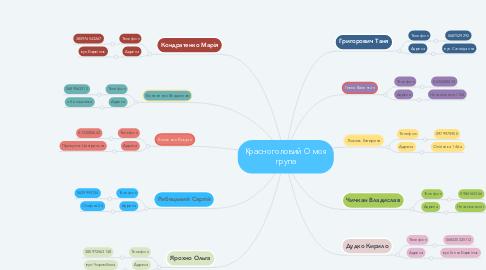 Mind Map: Красноголовий О моя група