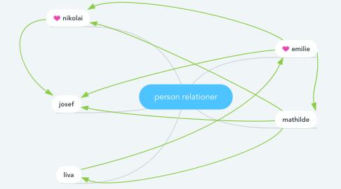 Mind Map: person relationer
