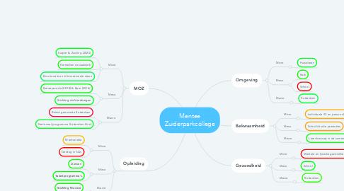 Mind Map: Mentee Zuiderparkcollege