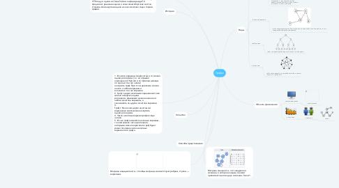 Mind Map: Графы