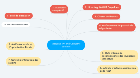 Mind Map: Mapping IPR and Company Strategy