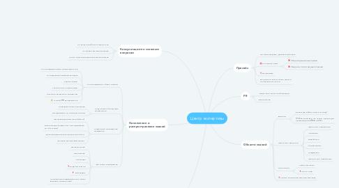 Mind Map: Центр экспертизы