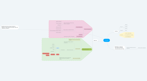 Mind Map: OCCE