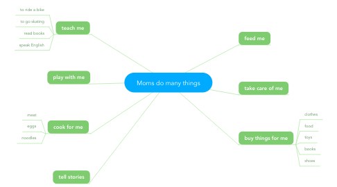 Mind Map: Moms do many things