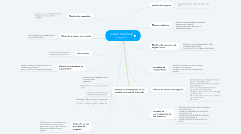 Mind Map: modelo empresarial integrado