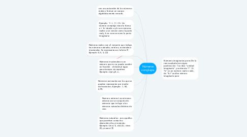 Mind Map: Números complejos