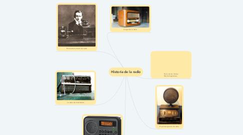 Mind Map: Historia de la radio