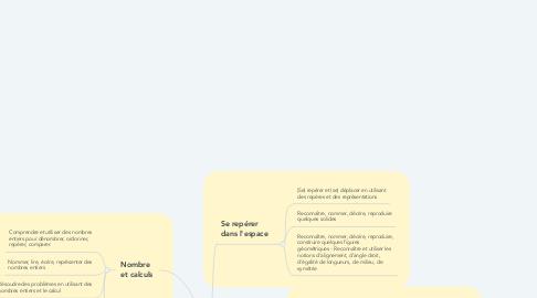 Mind Map: Attendus fin de cycle Mathématique - Cycle 2