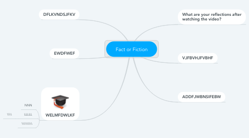 Mind Map: Fact or Fiction