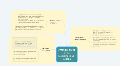 Mind Map: Attendus fin de cycle Mathématique - Cycle 3