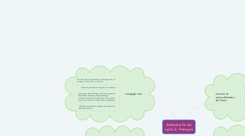Mind Map: Attendus fin de cycle 3 - Français
