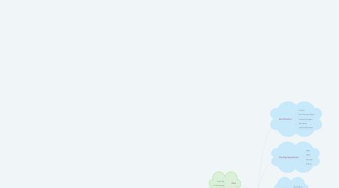 Mind Map: Panjabi