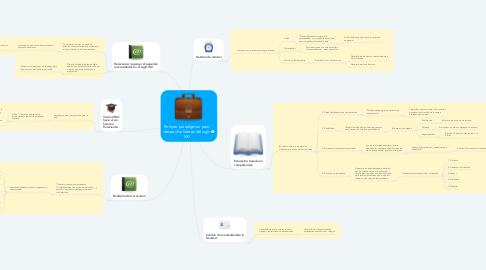 Mind Map: Romper paradigmas  para desarrollar líderes del siglo XXI