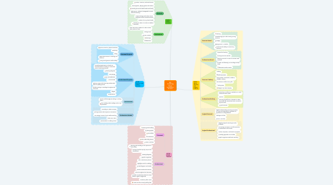 Mind Map: My Learning Style Inventory Scores