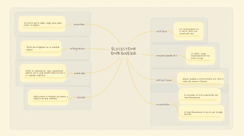 Mind Map: ECOSISTEMA EMPRENDEDOR