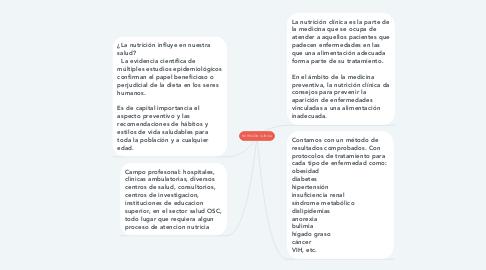 Mind Map: NUTRICIÓN CLÍNICA