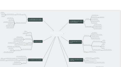Mind Map: Empreendedorismo em uma era de transformação e mudança