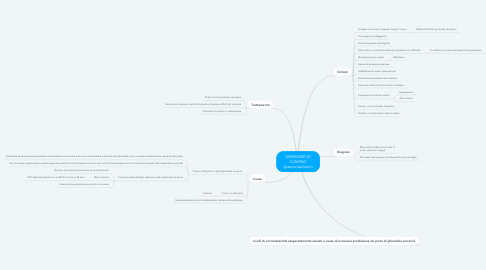 Mind Map: SINDROME DI CUSHING (ipercortisolismo)