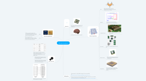 Mind Map: Microprocesadores