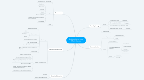 Mind Map: Projekte Kirchenchor Maximiliansau