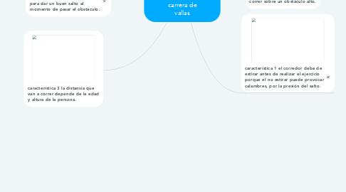 Mind Map: carrera de vallas