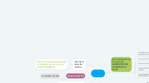 Mind Map: Hábitos