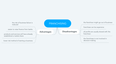 Mind Map: FRANCHISING