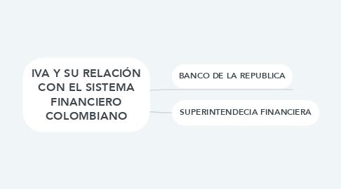 Mind Map: SISTEMA FINANCIERO COLOMBIANIO