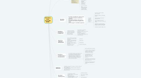Mind Map: Estructura de la norma ISO 45001