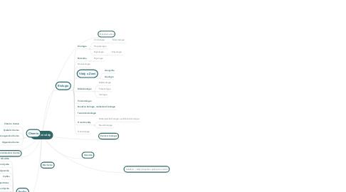Mind Map: Přírodní vědy
