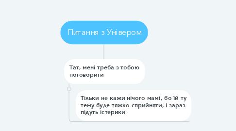 Mind Map: Таргет @vladimirskaya_k