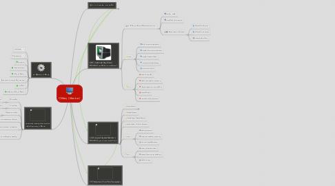 Mind Map: Οθόνη ( Monitor )