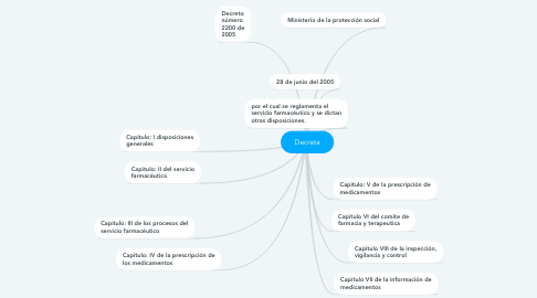 Mind Map: Decreta