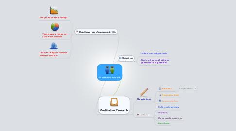 Mind Map: Quantitative Research