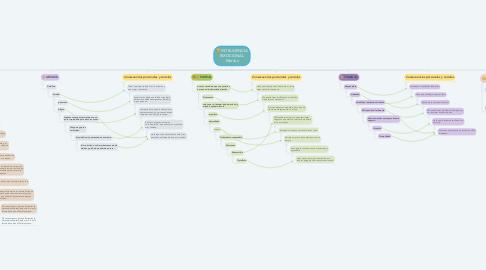 Mind Map: INTELIGENCIA EMOCIONAL Mariluz