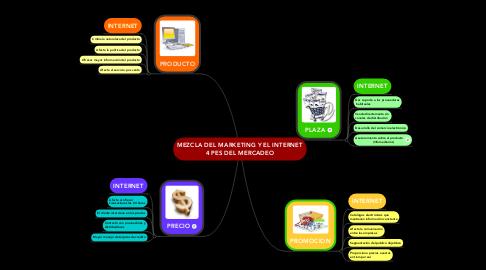 Mind Map: MEZCLA DEL MARKETING Y EL INTERNET 4 PES DEL MERCADEO