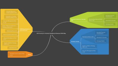 Mind Map: 2020 Scholarly Communication & Publishing Careers Map