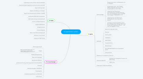 Mind Map: Kooperatives Lernen