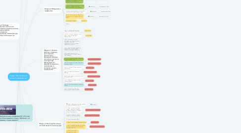 """Mind Map: Курс """"Технический онлайн-специалист"""""""