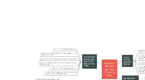 Mind Map: Đại đoàn kết dân tộc theo TT Hồ Chí Minh