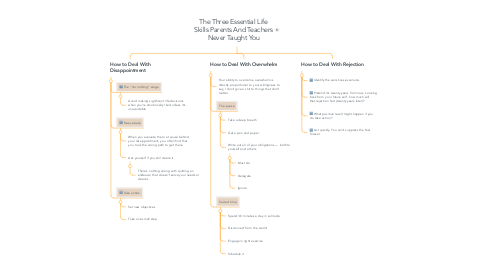 Mind Map: The Three Essential Life Skills Parents And Teachers Never Taught You