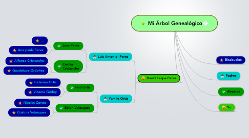Mind Map: Mi Árbol Genealógico
