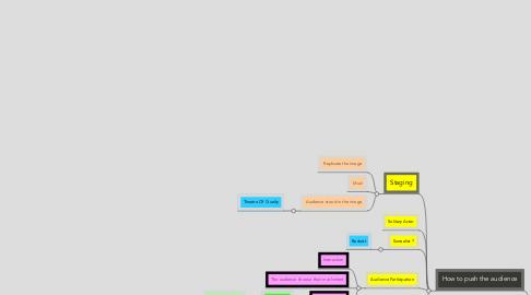 Mind Map: Image